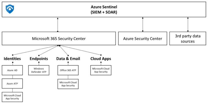 Structure diagram of how Microsoft's security tools work together