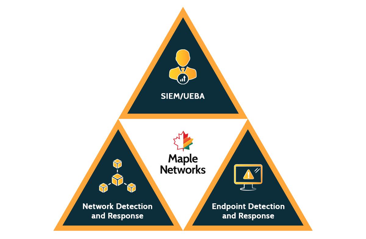 Maple Networks SOC Visibility Triad diagram